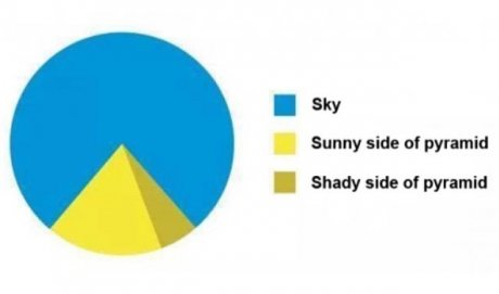 My favourite graph